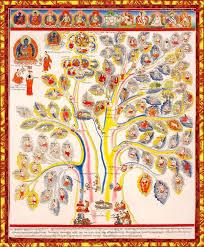 Tibetan Medical Tree