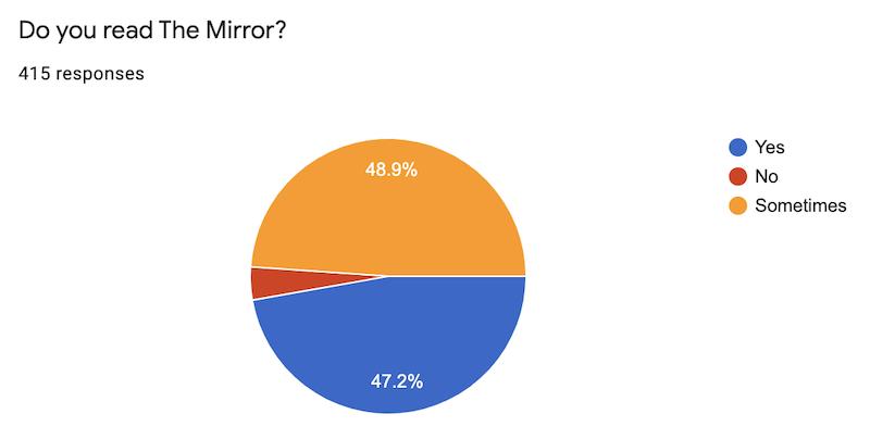 The Mirror Survey Follow-Up Letter